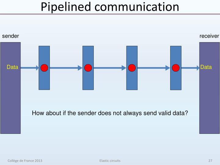Pipelined communication
