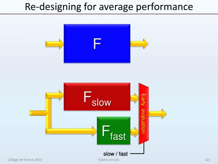 Re-designing for average performance