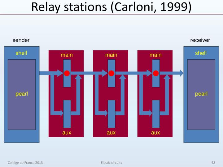 Relay stations (