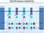 synchronous elasticity19