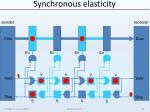 synchronous elasticity24