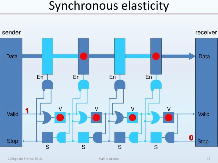 Synchronous elasticity