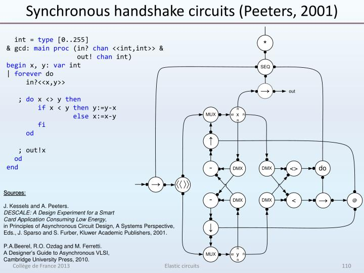 Synchronous handshake circuits (