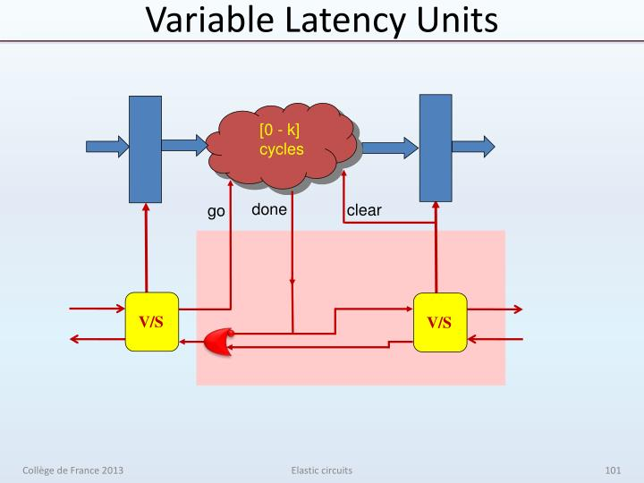 Variable Latency Units