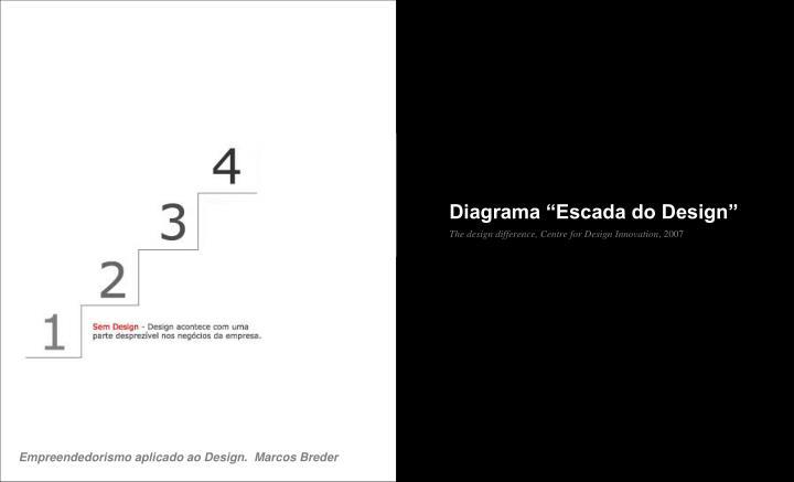 """Diagrama """"Escada do Design"""""""