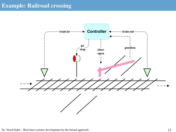 Example: Railroad crossing