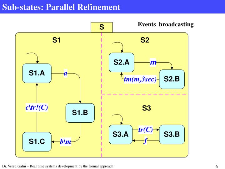 Sub-states: Parallel Refinement