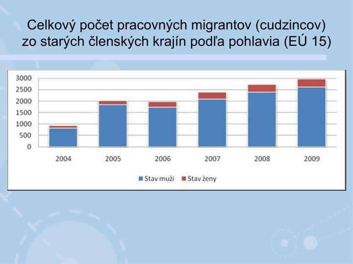 Celkový počet pracovných migrantov (cudzincov) zo starých členských krajín podľa pohlavia (EÚ 15)
