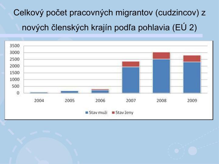 Celkový počet pracovných migrantov (cudzincov) z nových členských krajín podľa pohlavia (EÚ 2)