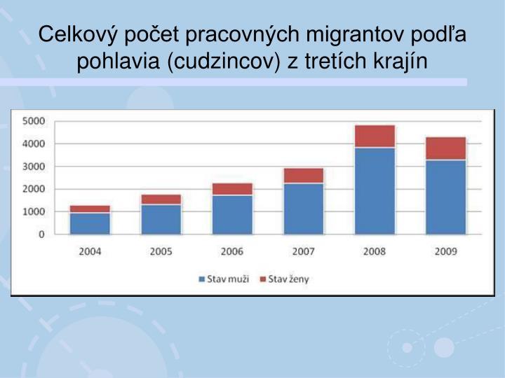 Celkový počet pracovných migrantov podľa pohlavia (cudzincov) z tretích krajín