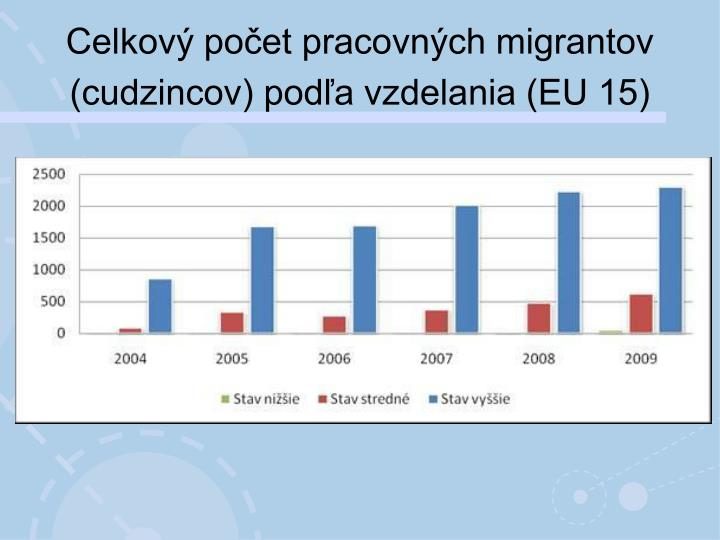 Celkový počet pracovných migrantov (cudzincov) podľa vzdelania (EU 15)