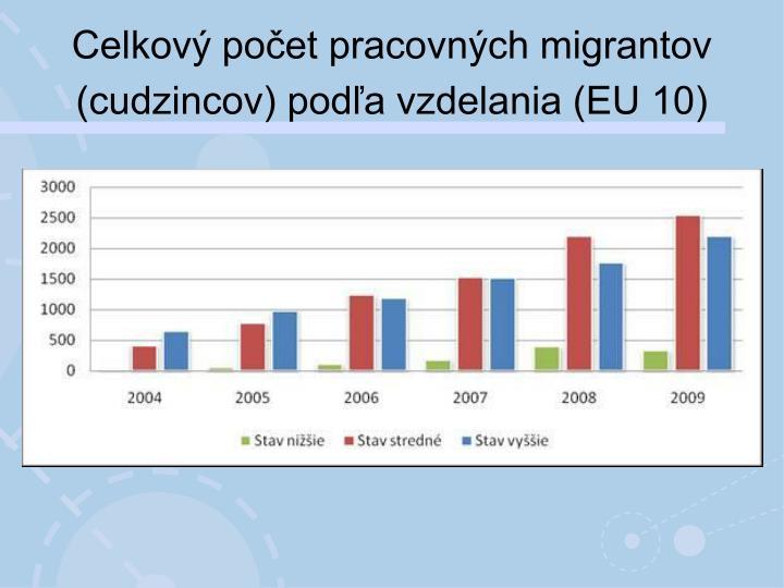 Celkový počet pracovných migrantov (cudzincov) podľa vzdelania (EU 10)