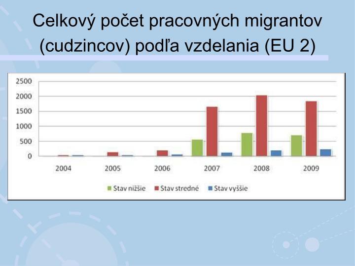 Celkový počet pracovných migrantov (cudzincov) podľa vzdelania (EU 2)