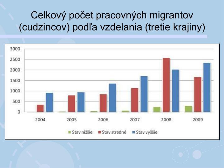 Celkový počet pracovných migrantov (cudzincov) podľa vzdelania (tretie krajiny)