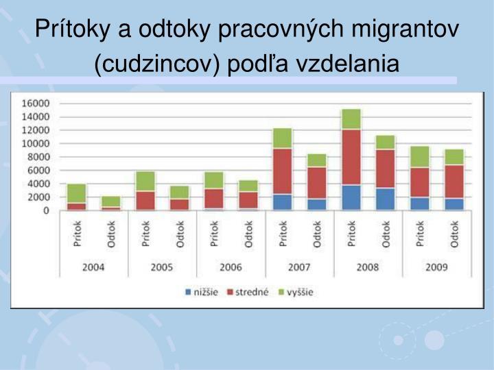 Prítoky aodtoky pracovných migrantov (cudzincov) podľa vzdelania