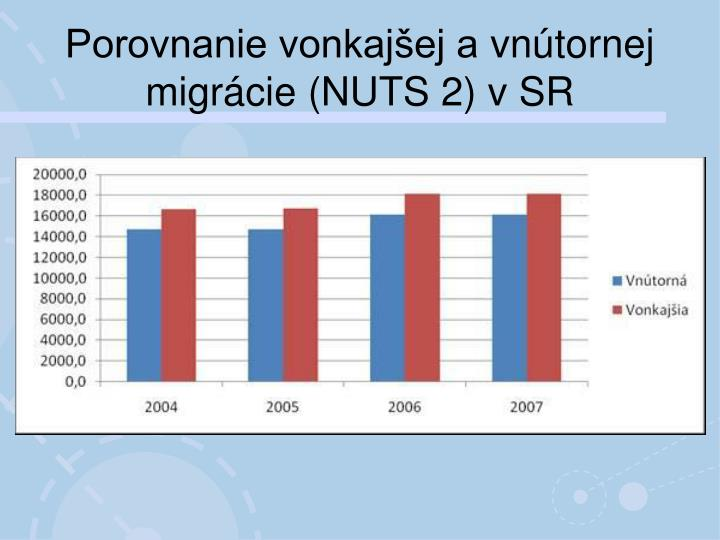 Porovnanie vonkajšej avnútornej migrácie (NUTS 2) v SR