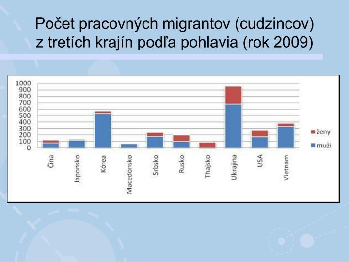 Počet pracovných migrantov (cudzincov) ztretích krajín podľa pohlavia (rok 2009)
