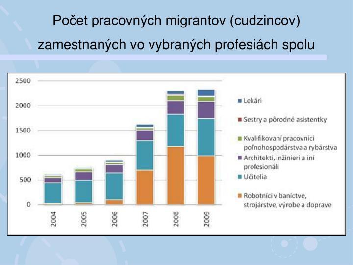 Počet pracovných migrantov (cudzincov) zamestnaných vo vybraných profesiách spolu