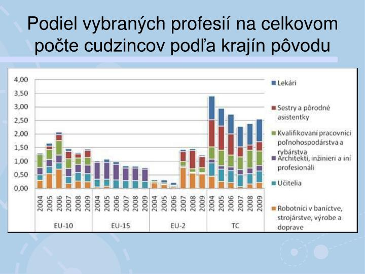 Podiel vybraných profesií na celkovom počte cudzincov podľa krajín pôvodu