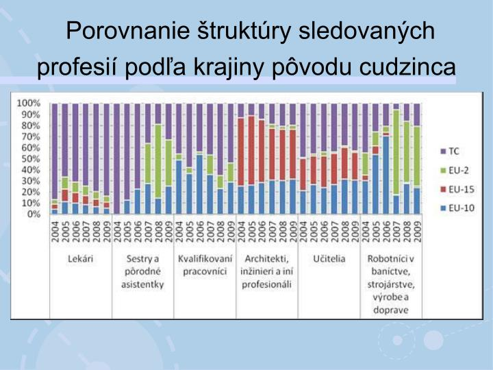 Porovnanie štruktúry sledovaných profesií podľa krajiny pôvodu cudzinca