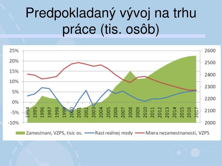 Predpokladaný vývoj na trhu práce (tis. osôb)