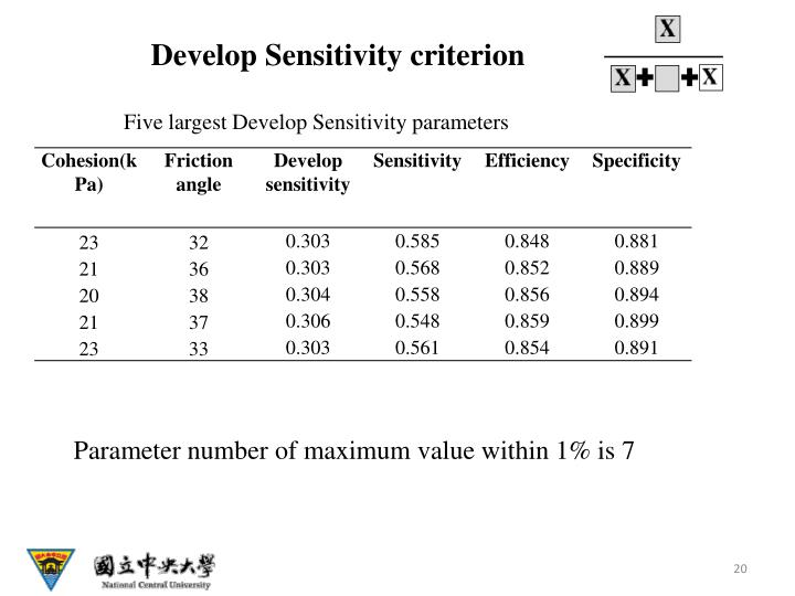 Develop Sensitivity criterion