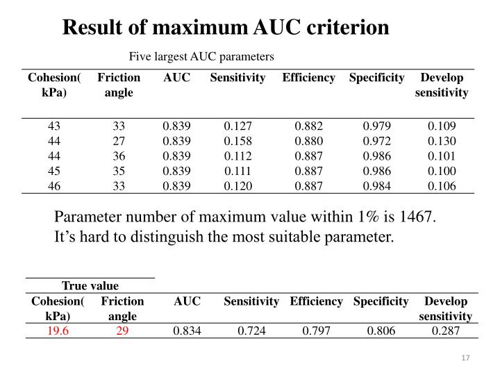 Result of maximum AUC criterion