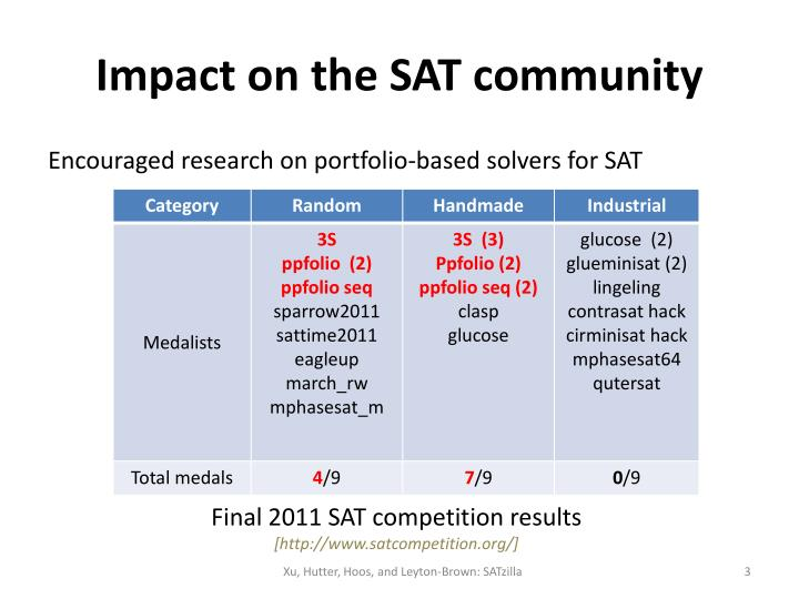 Impact on the SAT community