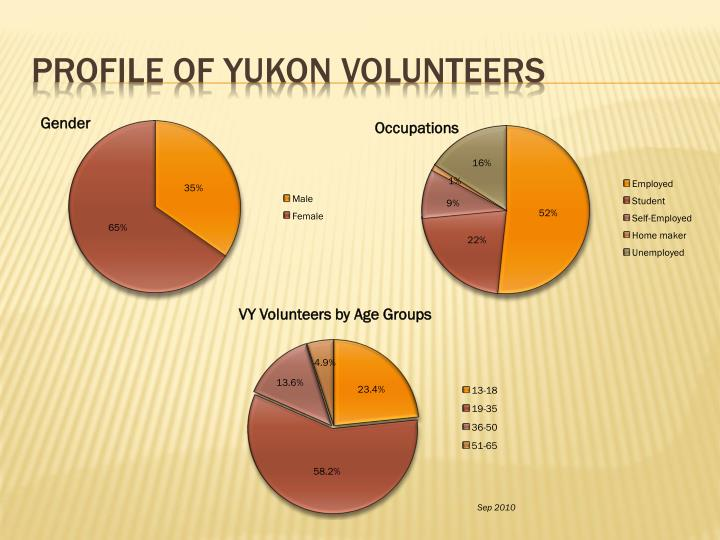Profile of Yukon