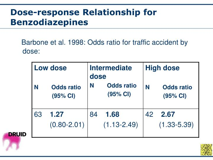 Dose-response Relationship for Benzodiazepines