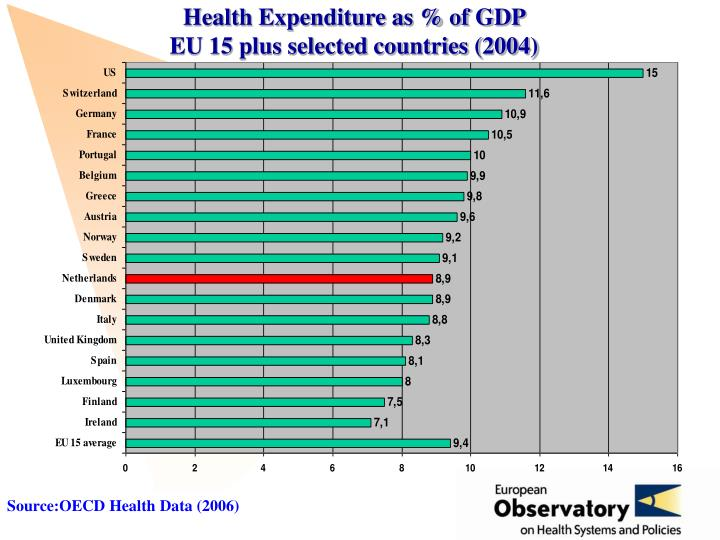 Health expenditure as of gdp eu 15 plus selected countries 2004