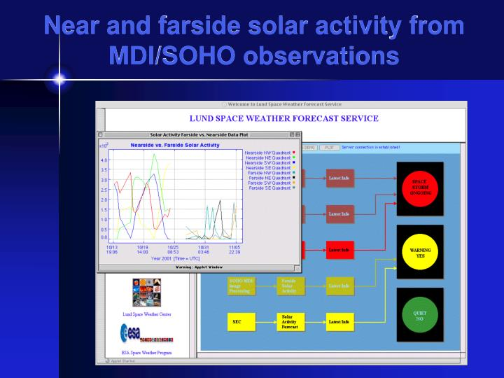 Near and farside solar activity from MDI/SOHO observations