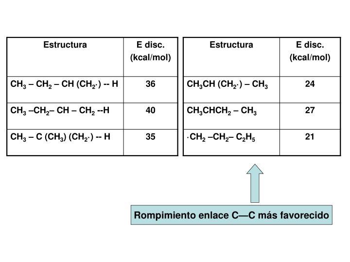 Rompimiento enlace C—C más favorecido