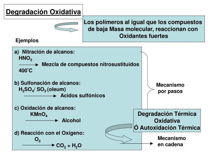 Nitración de alcanos: