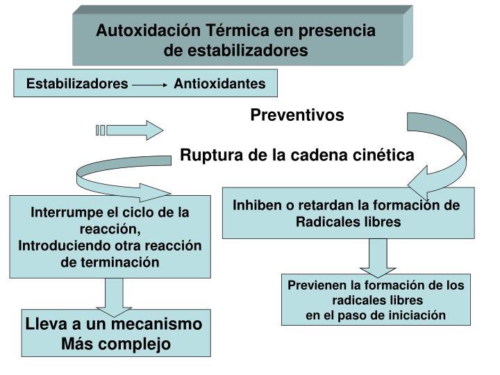 Estabilizadores            Antioxidantes