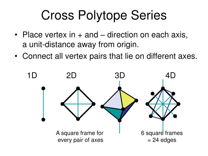 Cross Polytope Series