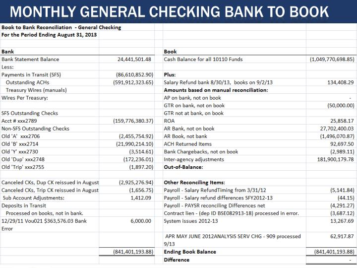 Monthly General Checking Bank to Book