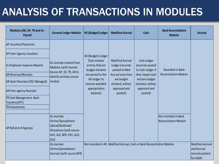 Analysis of transactions in modules