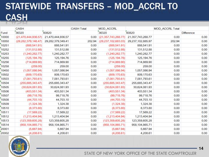 STATEWIDE  TRANSFERS – MOD_ACCRL to CASH