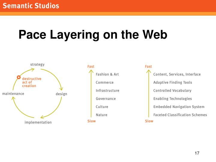 Pace Layering on the Web