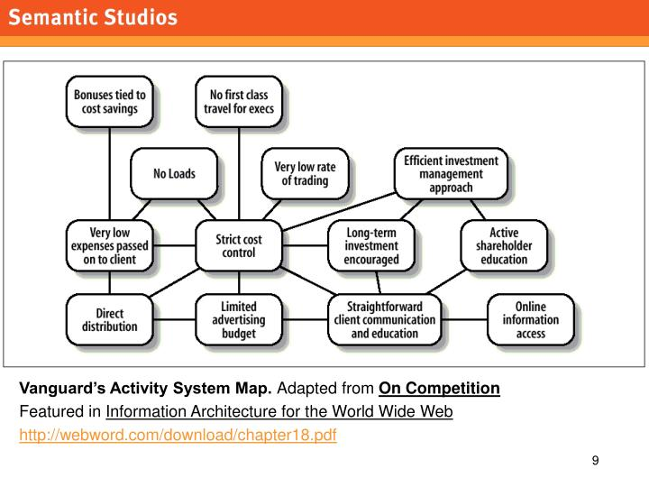 Vanguard's Activity System Map.