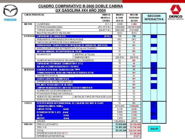 CUADRO COMPARATIVO B-2600 DOBLE CABINA