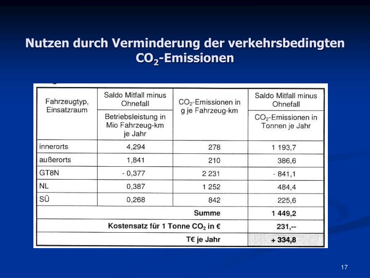 Nutzen durch Verminderung der verkehrsbedingten CO