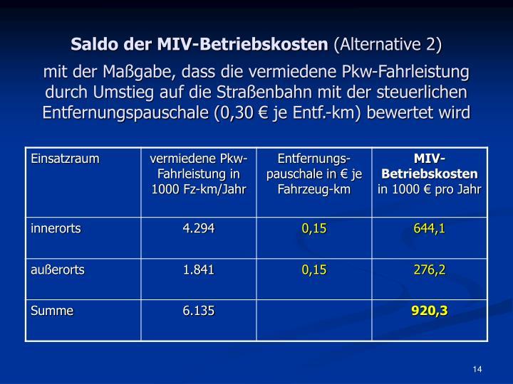 Saldo der MIV-Betriebskosten