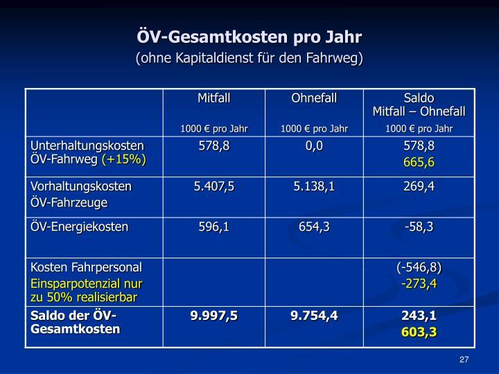 ÖV-Gesamtkosten pro Jahr