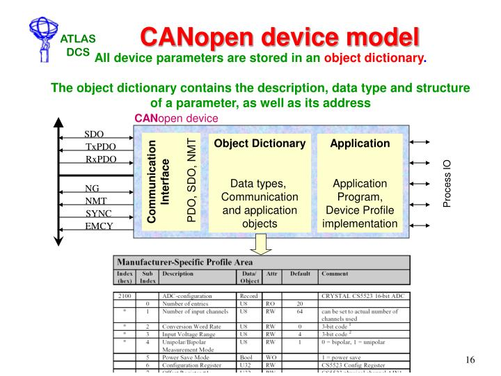 CANopen device model