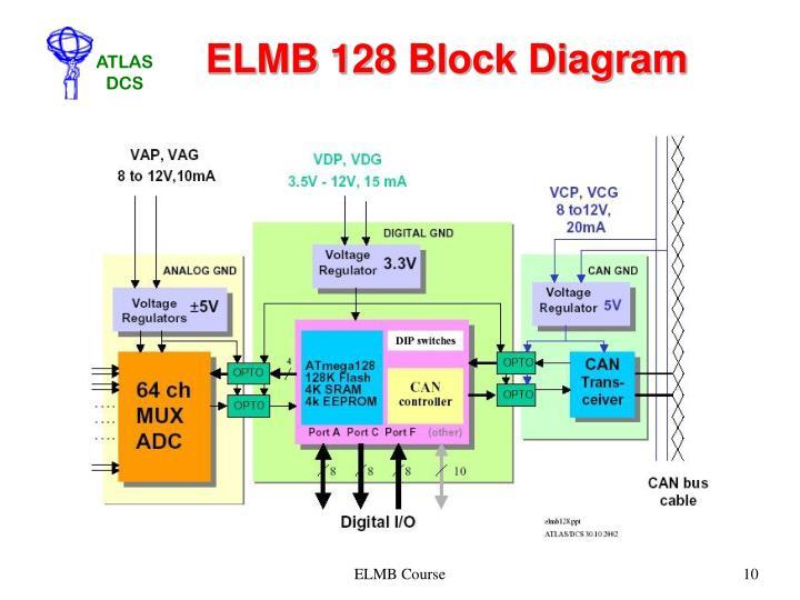 ELMB 128 Block Diagram