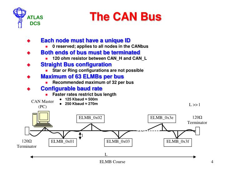 The CAN Bus