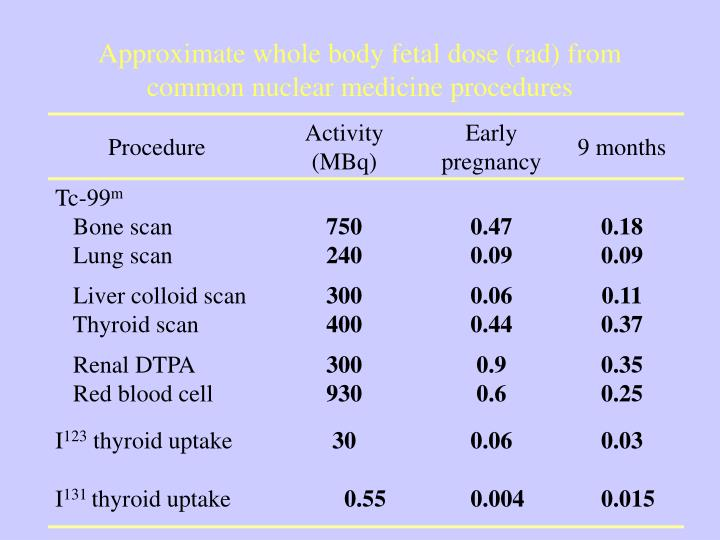 Approximate whole body fetal dose (rad) from common nuclear medicine procedures