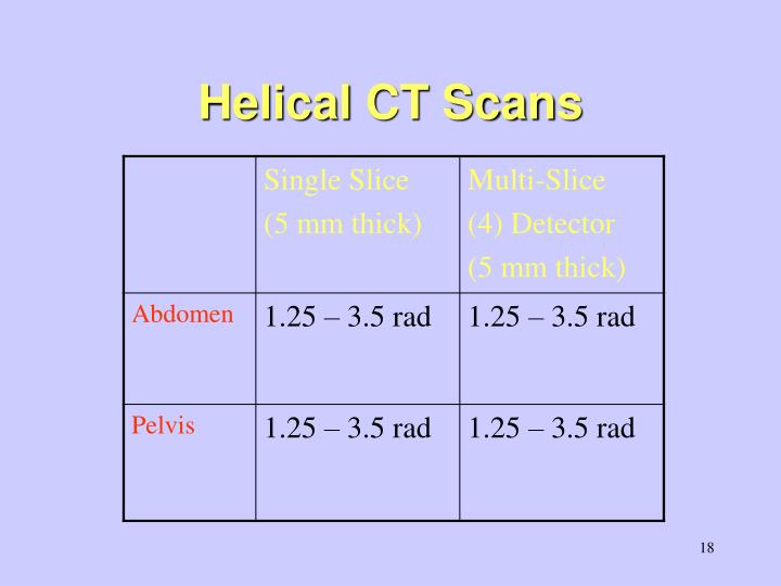 Helical CT Scans